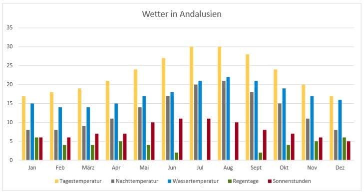 Andalusien Klimatabelle packlisten